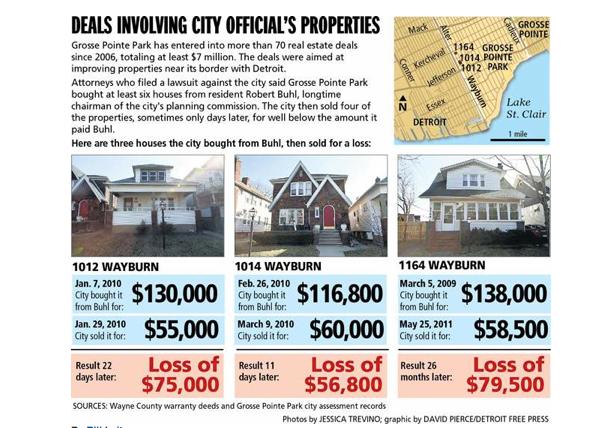 Deals Involving City Officials Properties
