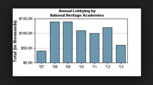 Annual Lobbying Nat Heritage Academies(1)