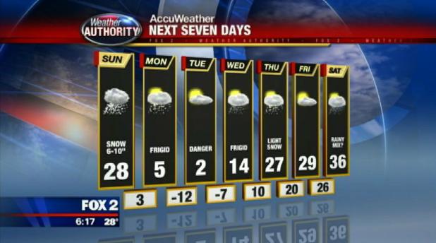 Seven Day Forecast Detroit